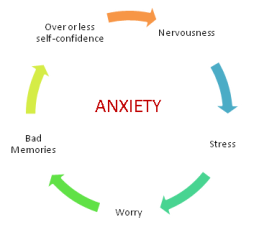 anxiety-cycle
